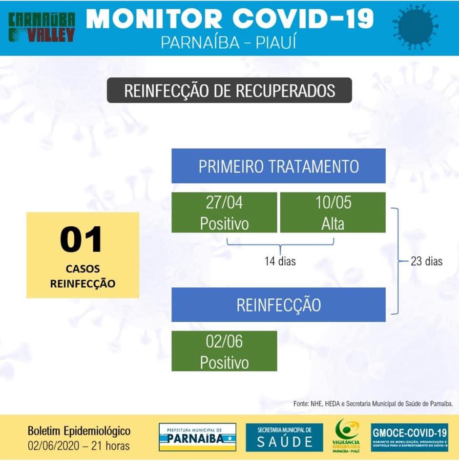 Primeiro caso de reinfecção por coronavírus é registrado no Piauí 2